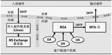 https://img.madebug.net/m4d3bug/images-of-website/master/blog/DeployEmailSystemII.jpg