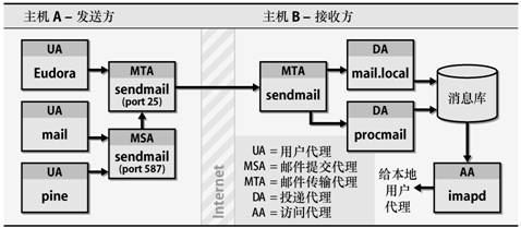https://img.madebug.net/m4d3bug/images-of-website/master/blog/emailsystem.jpg