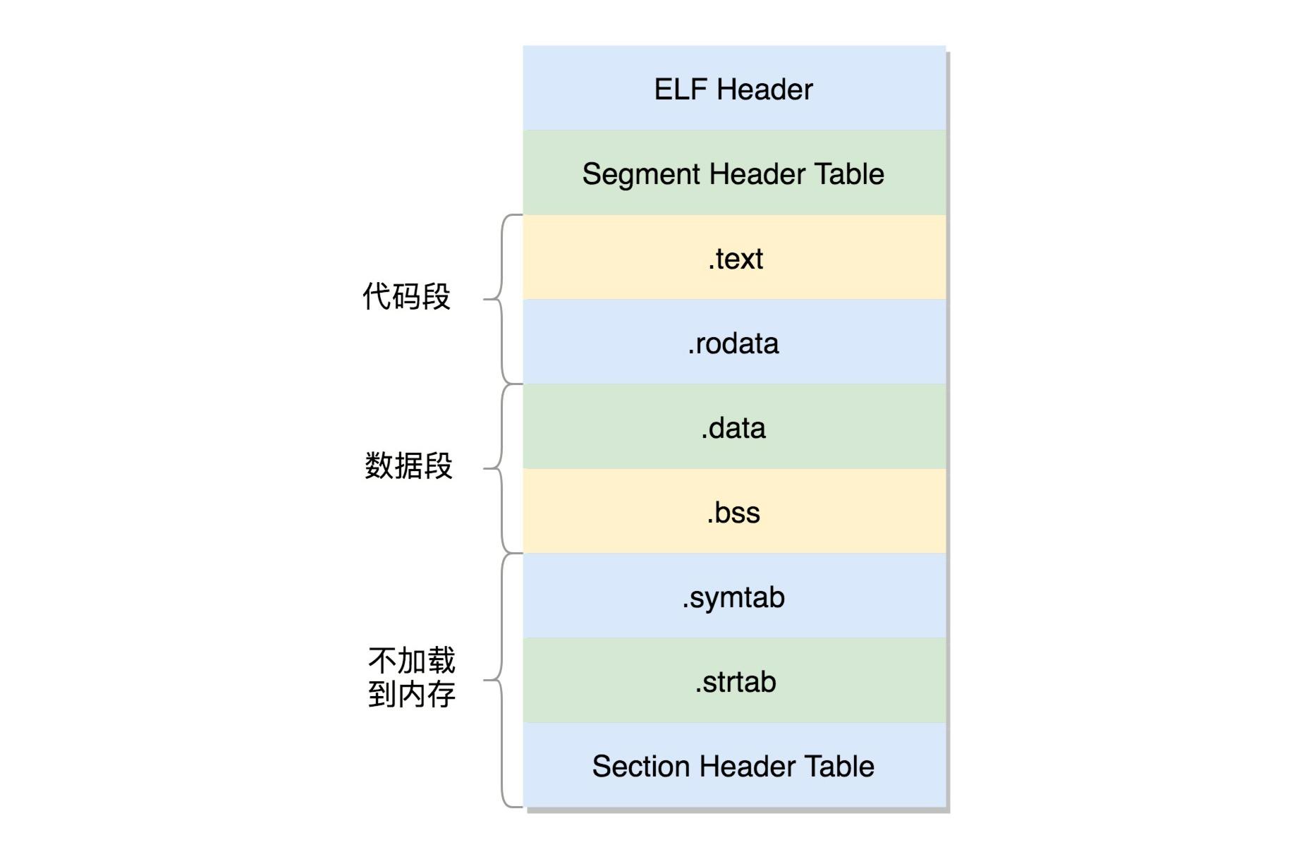 https://img.madebug.net/m4d3bug/images-of-website/master/blog/executableFileFormat.jpg