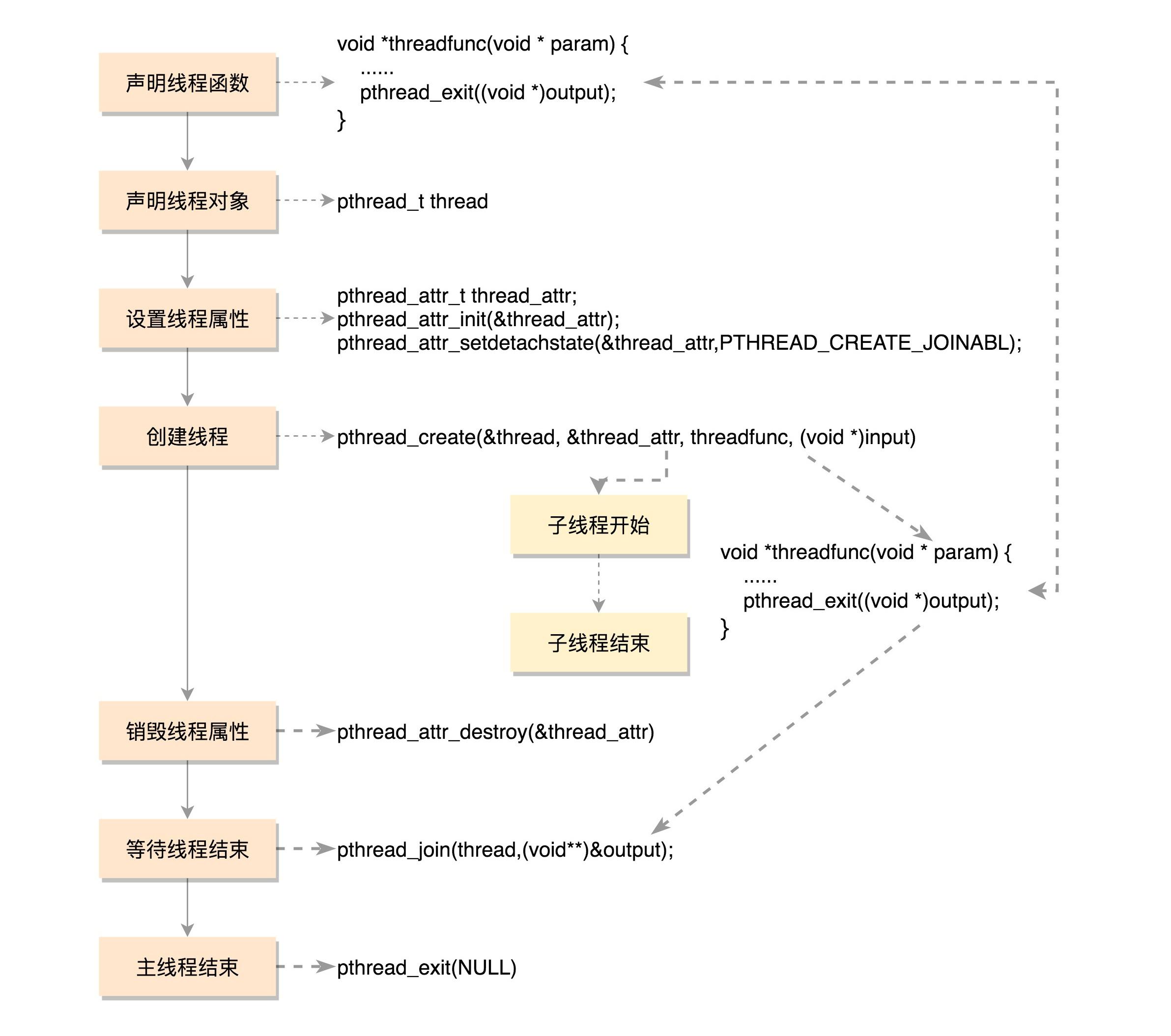 https://img.madebug.net/m4d3bug/images-of-website/master/blog/howtaskwork.jpg